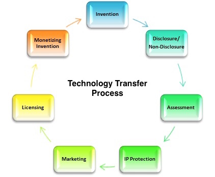 Technology Transfer Proccess
